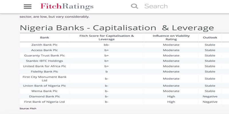OrijoReporter.com, First Bank rated low by Fitch